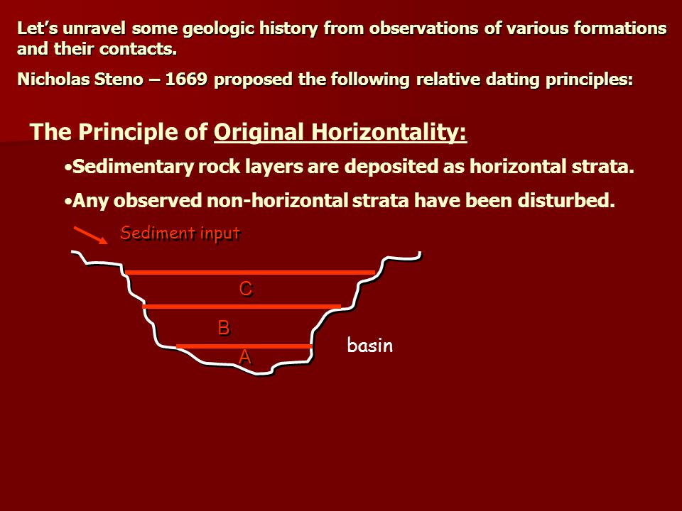 Let's unravel some geologic history from observations of various formations and their contacts. Nicholas Steno – 1669 proposed the following relative