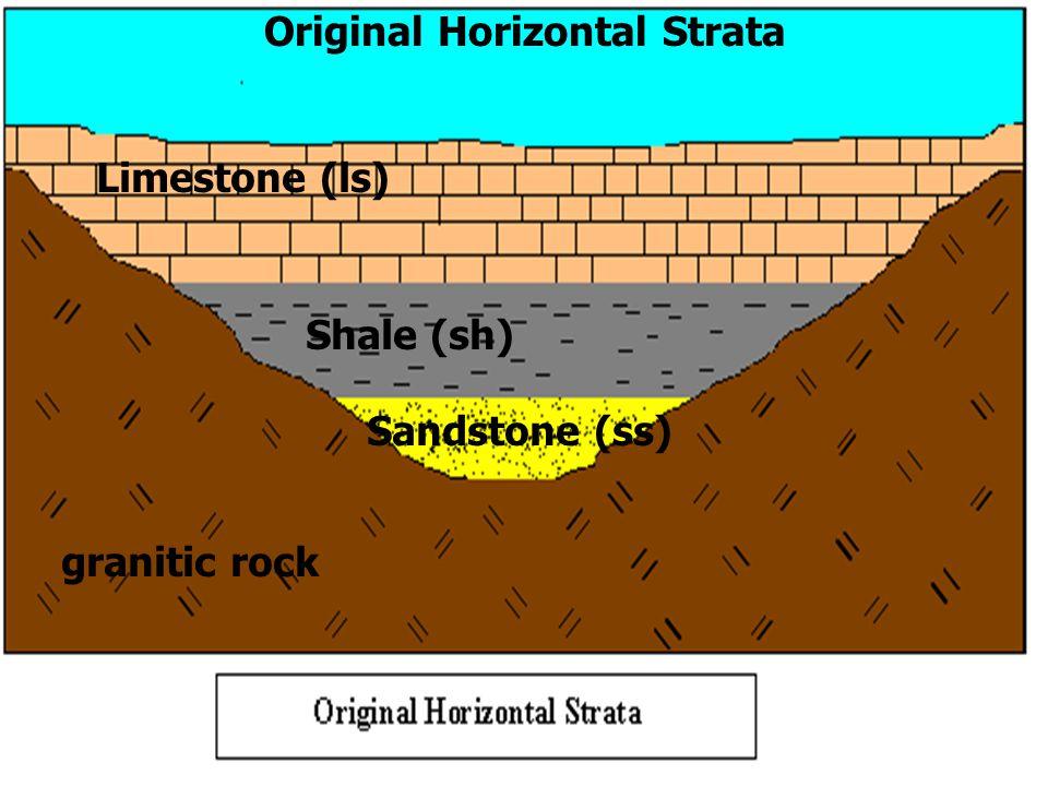 Limestone (ls) Shale (sh) Sandstone (ss) granitic rock Original Horizontal Strata