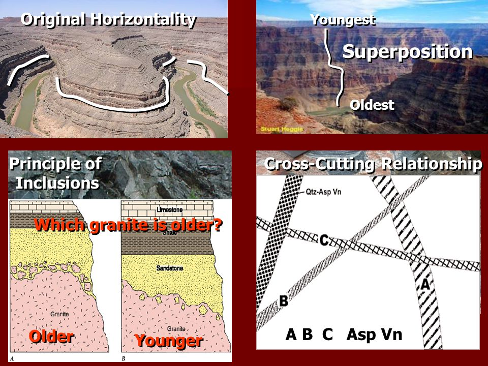 Youngest Oldest Superposition Original Horizontality Cross-Cutting Relationship ABCAsp Vn Principle of Inclusions Principle of Inclusions Which granit