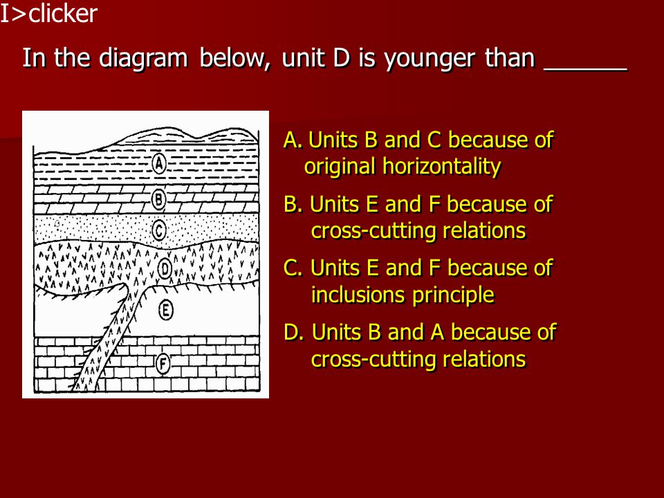 I>clicker In the diagram below, unit D is younger than ______ A.Units B and C because of original horizontality B. Units E and F because of cross-cutt