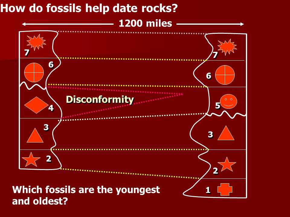 How do fossils help date rocks.1200 miles Which fossils are the youngest and oldest.