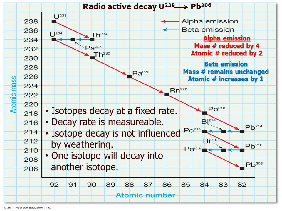 Isotopes decay at a fixed rate.Decay rate is measureable.