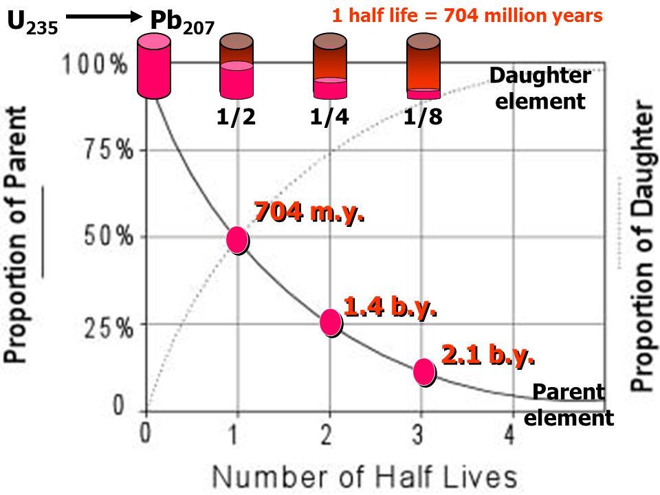 U-3 U 235 Pb 207 704 m.y. 1.4 b.y. 2.1 b.y. 1 half life = 704 million years 1/21/41/8 Daughter element Parent element