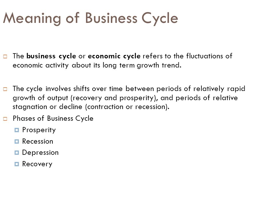 Meaning of Business Cycle  The business cycle or economic cycle refers to the fluctuations of economic activity about its long term growth trend.