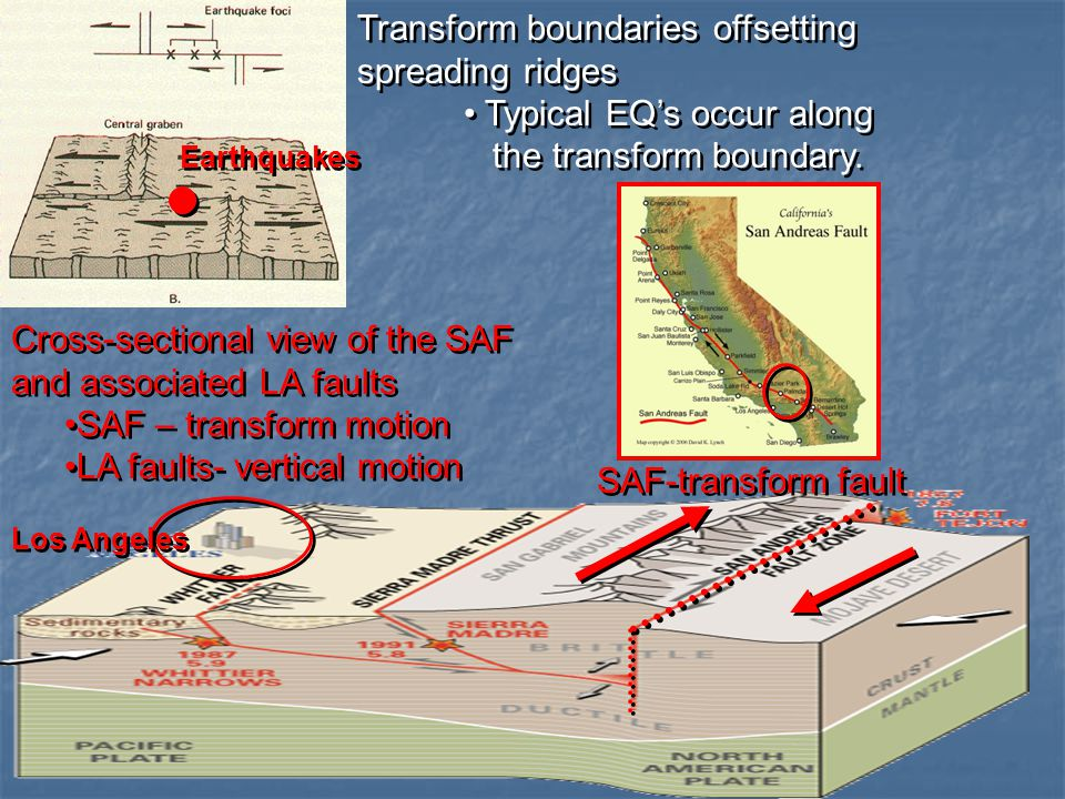 Transform boundaries offsetting spreading ridges Typical EQ's occur along the transform boundary.