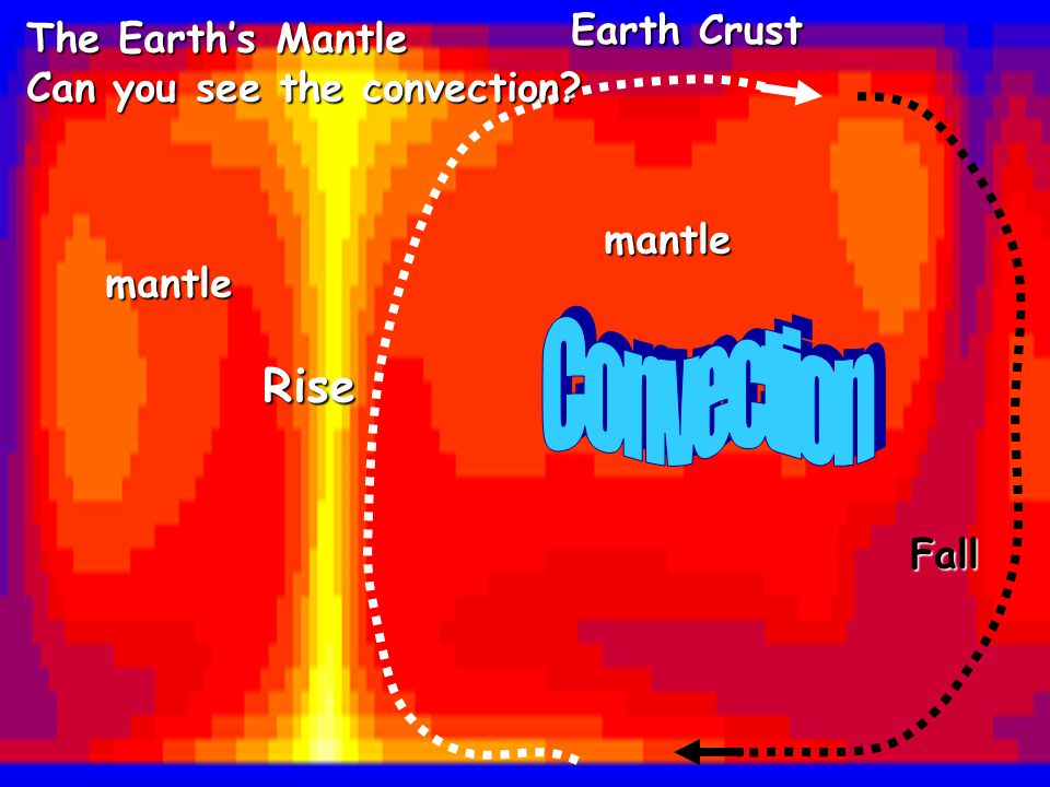 Rise Fall Earth Crust mantle mantle The Earth's Mantle Can you see the convection