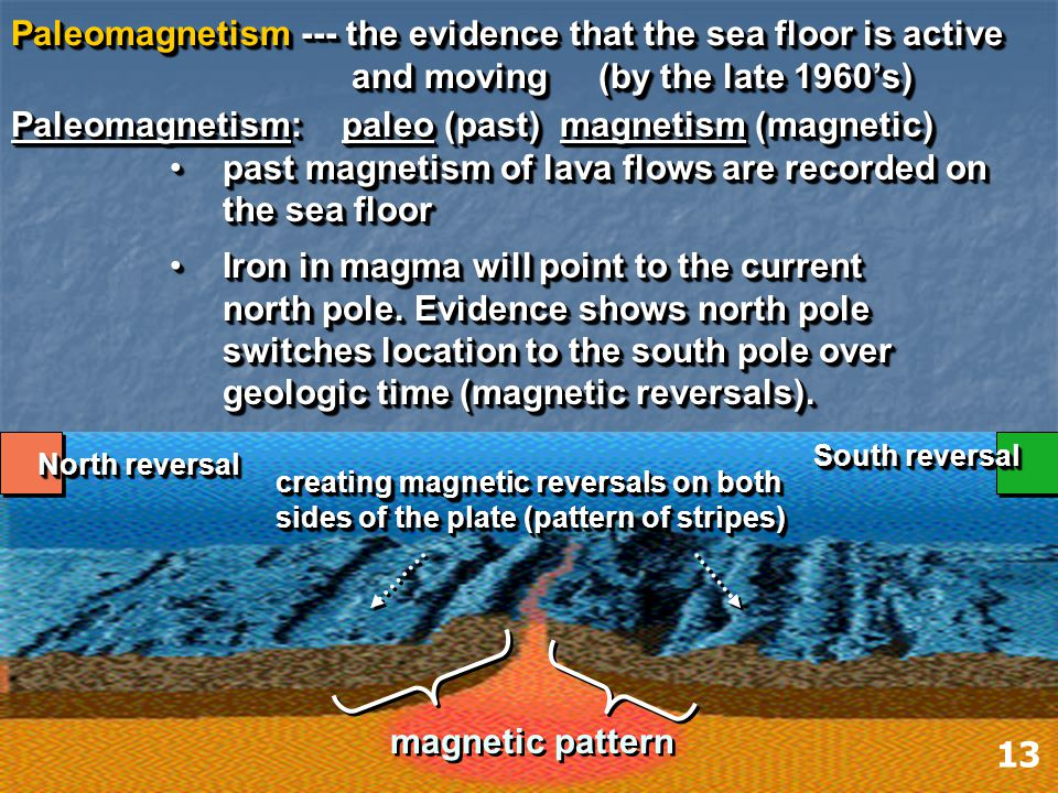 Paleomagnetism --- the evidence that the sea floor is active and moving (by the late 1960's) and moving (by the late 1960's) Paleomagnetism --- the evidence that the sea floor is active and moving (by the late 1960's) and moving (by the late 1960's) Paleomagnetism: paleo (past) magnetism (magnetic) past magnetism of lava flows are recorded on the sea floor past magnetism of lava flows are recorded on the sea floor Iron in magma will point to the current north pole.