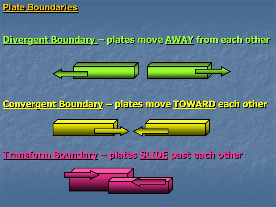 Plate Boundaries Divergent Boundary – plates move AWAY from each other Convergent Boundary – plates move TOWARD each other Transform Boundary – plates SLIDE past each other