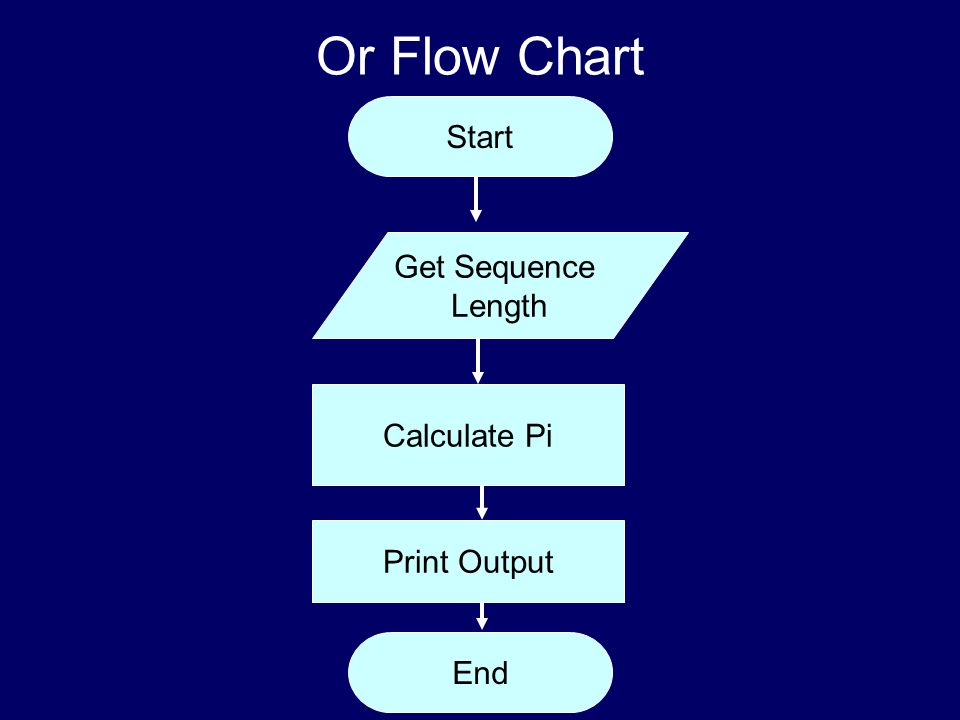 CS 1000 Or Flow Chart End Start Get Sequence Length Calculate Pi Print Output