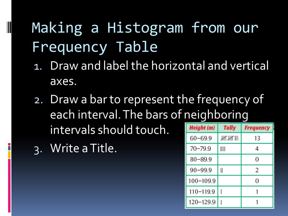 Making a Histogram from our Frequency Table 1. Draw and label the horizontal and vertical axes. 2. Draw a bar to represent the frequency of each inter