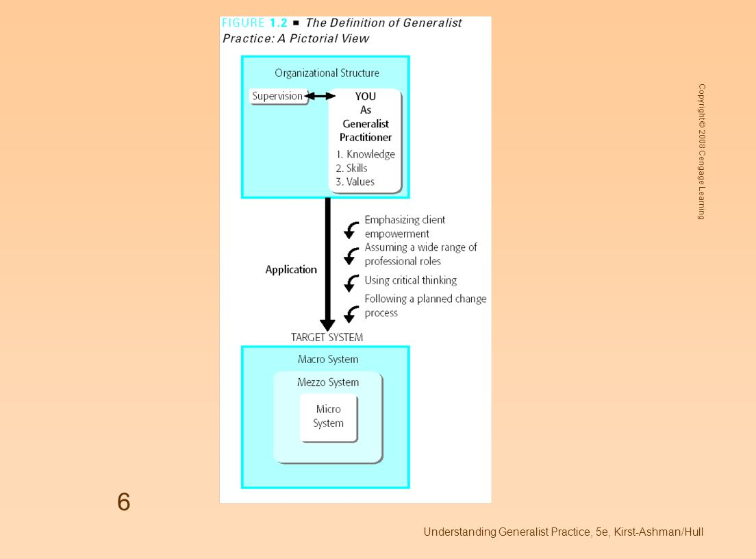 Copyright © 2008 Cengage Learning Understanding Generalist Practice, 5e, Kirst-Ashman/Hull 6