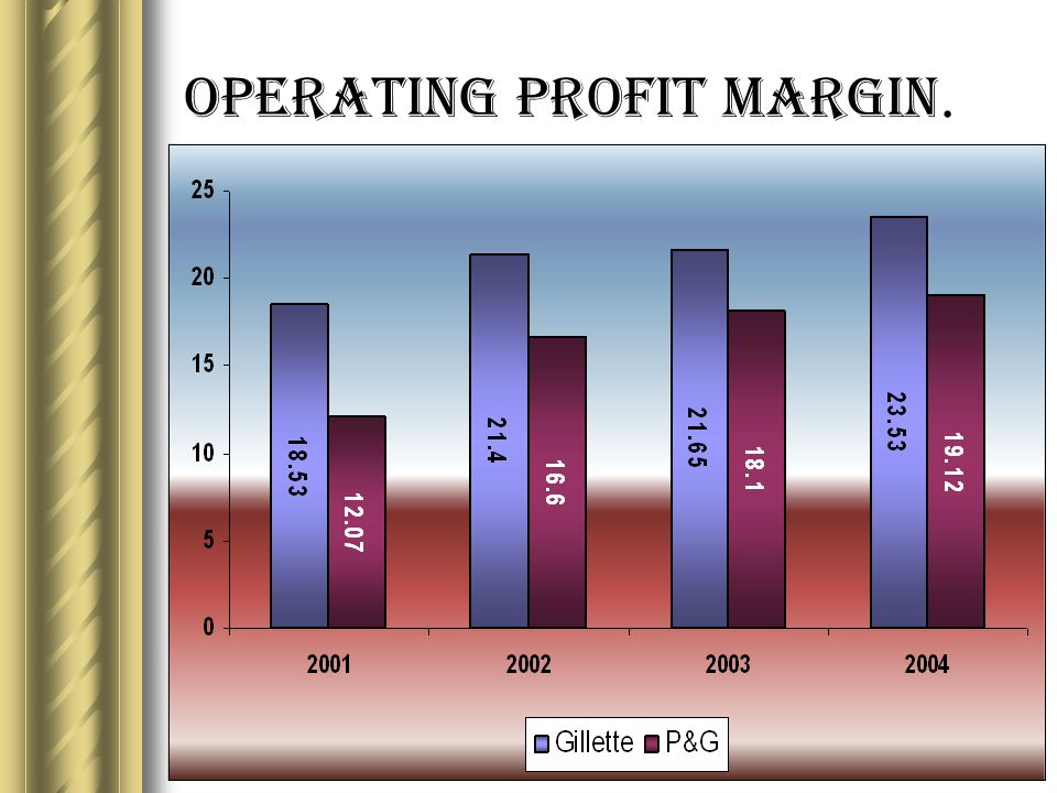 Operating Profit Margin.