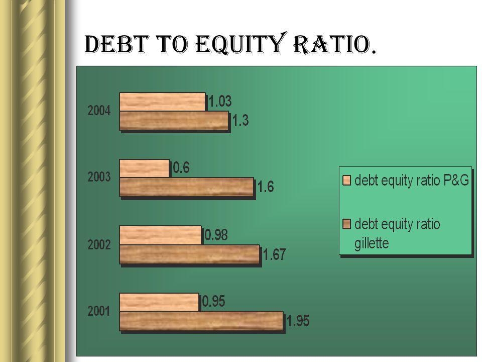 Debt to Equity Ratio.