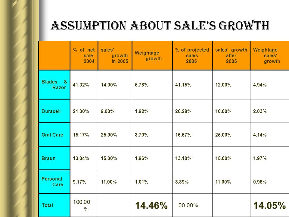 Assumption about sale s growth % of net sale 2004 sales growth in 2005 Weightage growth % of projected sales 2005 sales growth after 2005 Weightage sales growth Blades & Razor 41.32%14.00%5.78%41.15%12.00%4.94% Duracell21.30%9.00%1.92%20.28%10.00%2.03% Oral Care15.17%25.00%3.79%16.57%25.00%4.14% Braun13.04%15.00%1.96%13.10%15.00%1.97% Personal Care 9.17%11.00%1.01%8.89%11.00%0.98% Total 100.00 % 14.46% 100.00% 14.05%