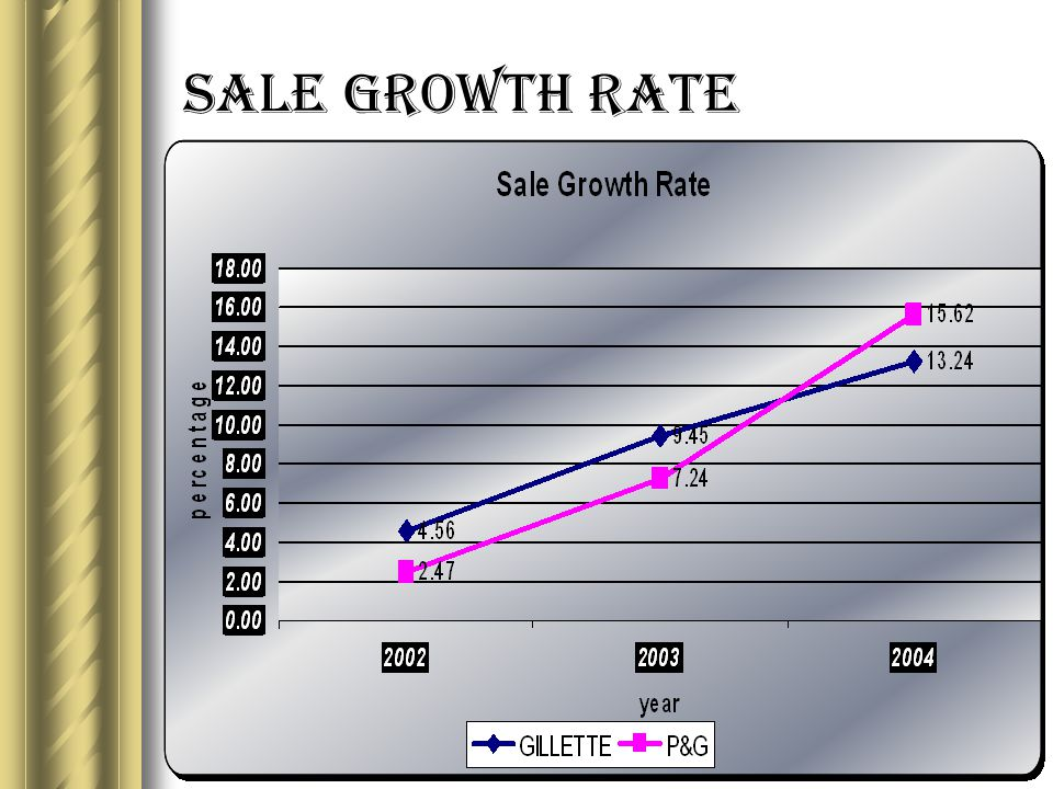 Sale Growth Rate