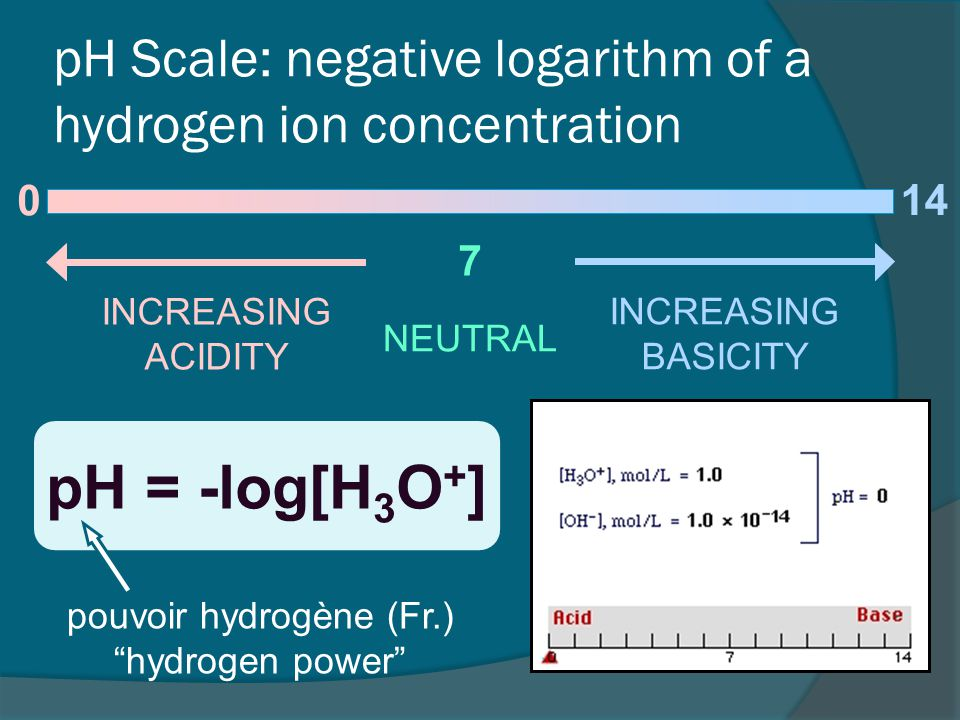 pH = -log[H 3 O + ] pH Scale: negative logarithm of a hydrogen ion concentration 0 7 INCREASING ACIDITY NEUTRAL INCREASING BASICITY 14 pouvoir hydrogène (Fr.) hydrogen power