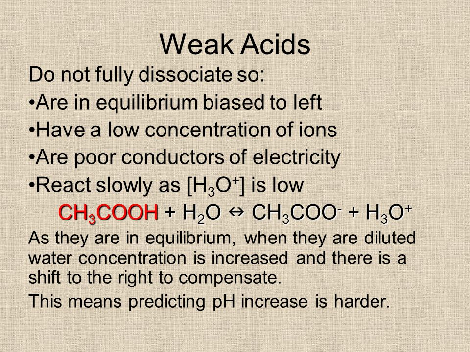 Weak Acids Do not fully dissociate so: Are in equilibrium biased to left Have a low concentration of ions Are poor conductors of electricity React slowly as [H 3 O + ] is low CH3COOH + H2O CH3COO- + H3O+ As they are in equilibrium, when they are diluted water concentration is increased and there is a shift to the right to compensate.