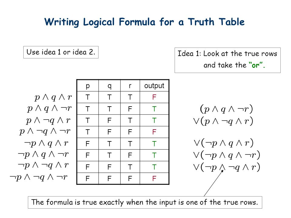 Writing Logical Formula for a Truth Table pqroutput TTTF TTFT TFTT TFFF FTTT FTFT FFTT FFFF Use idea 1 or idea 2. Idea 1: Look at the true rows and ta