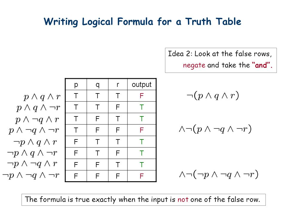 "Writing Logical Formula for a Truth Table Idea 2: Look at the false rows, negate and take the ""and"". The formula is true exactly when the input is not"