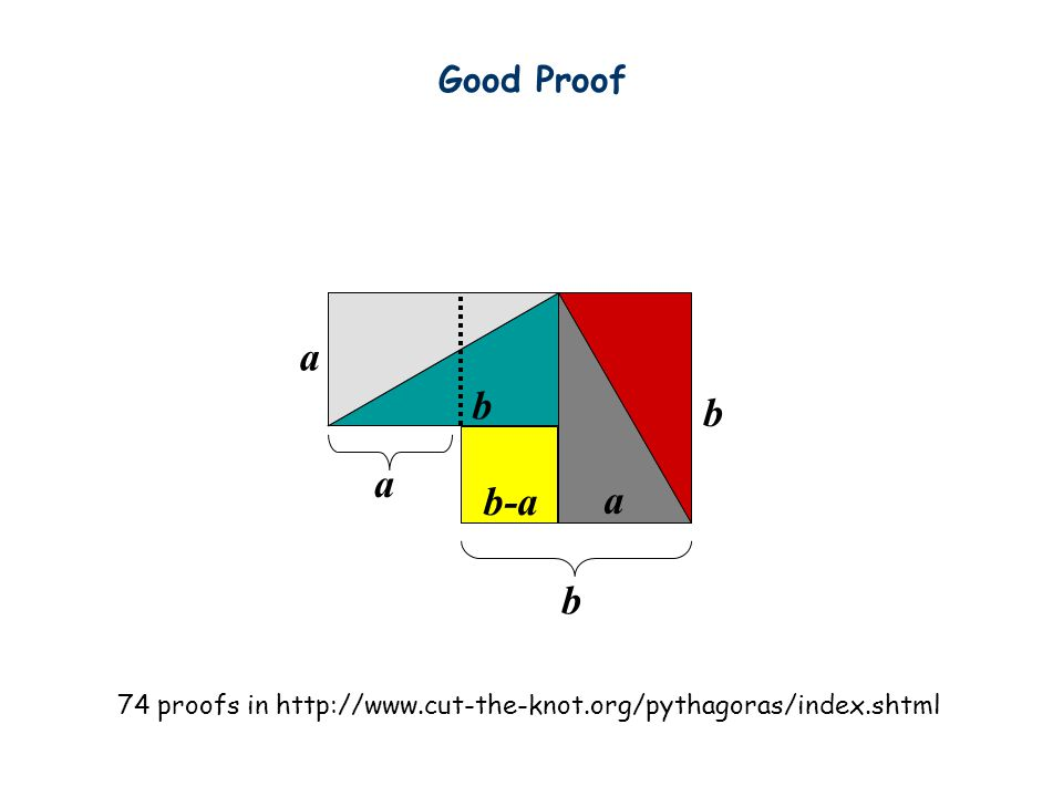 Bad Proof A similar rearrangement technique shows that 65=64… What's wrong with the proof?