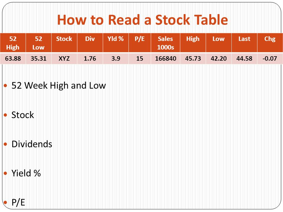 How to Read a Stock Table 52 Week High and Low Stock Dividends Yield % P/E 52 High 52 Low StockDivYld %P/ESales 1000s HighLowLastChg 63.8835.31XYZ1.763.91516684045.7342.2044.58-0.07