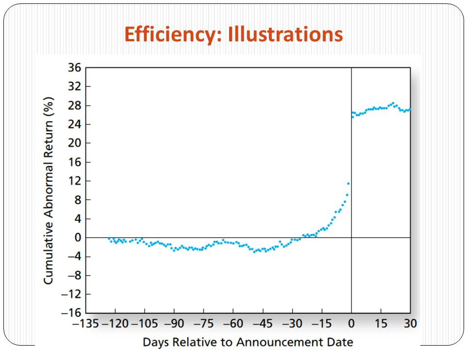 Efficiency: Illustrations