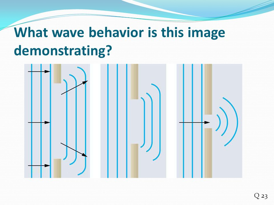 What wave behavior is this image demonstrating? Q 23