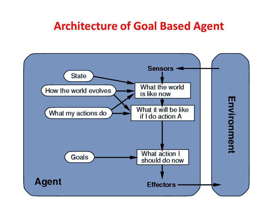 Architecture of Goal Based Agent