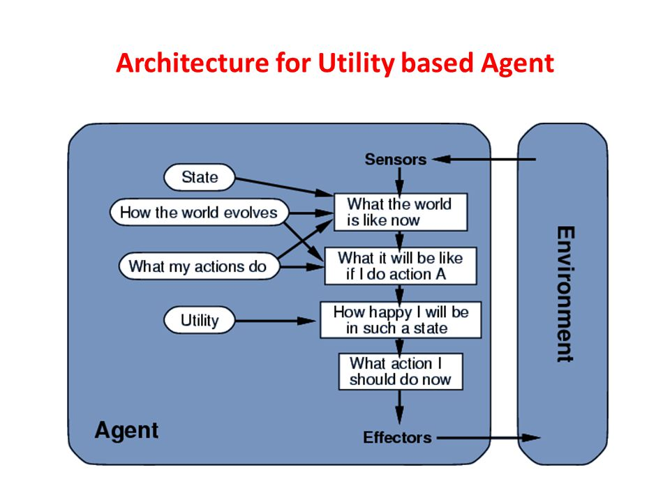 Architecture for Utility based Agent