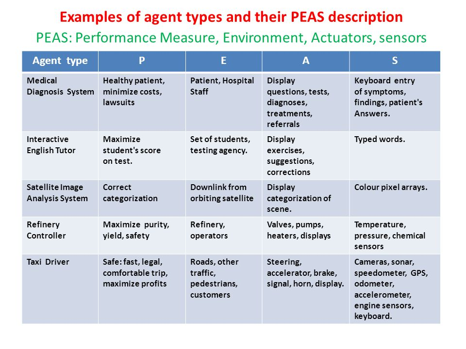 Examples of agent types and their PEAS description PEAS: Performance Measure, Environment, Actuators, sensors Agent typePEAS Medical Diagnosis System Healthy patient, minimize costs, lawsuits Patient, Hospital Staff Display questions, tests, diagnoses, treatments, referrals Keyboard entry of symptoms, findings, patient s Answers.