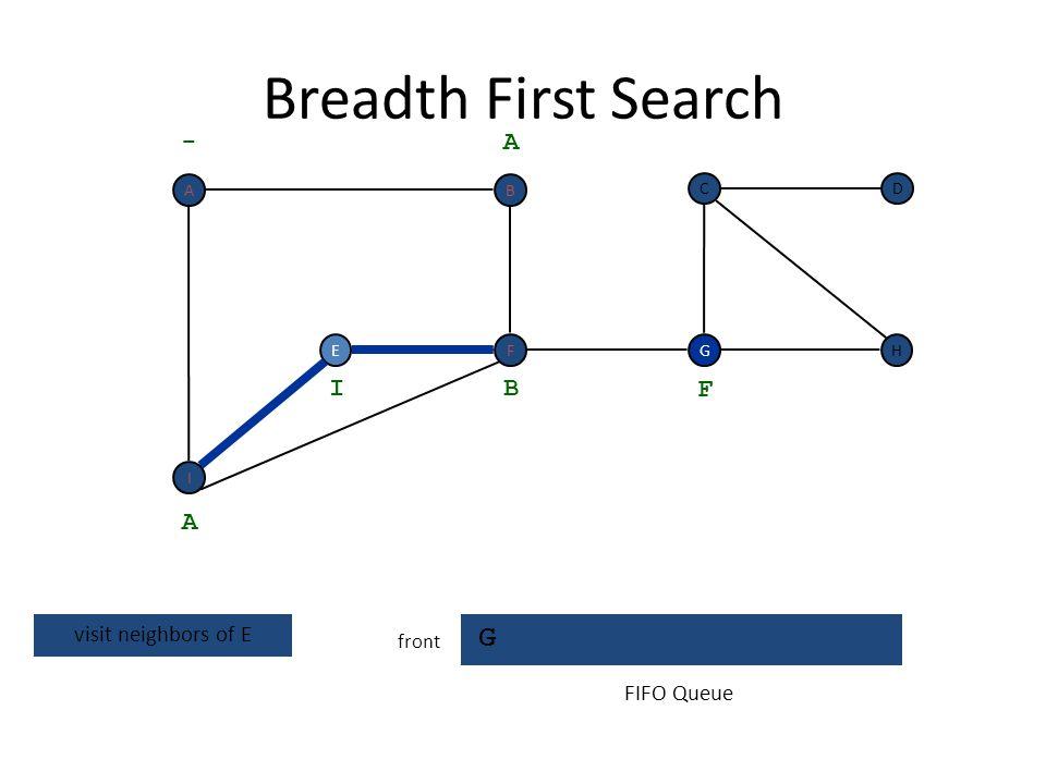 Breadth First Search E G front EH DC G - A A dequeue next vertex B I F FIFO Queue I F BA