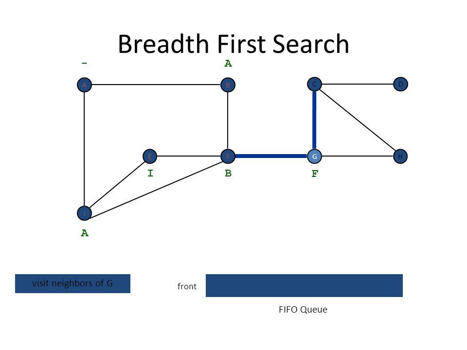Breadth First Search G front H DC G - A A dequeue next vertex B I F FIFO Queue I F BA E