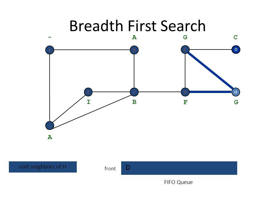 Breadth First Search H D front H D - A A get next vertex B I F G G C FIFO Queue I F BA EG C