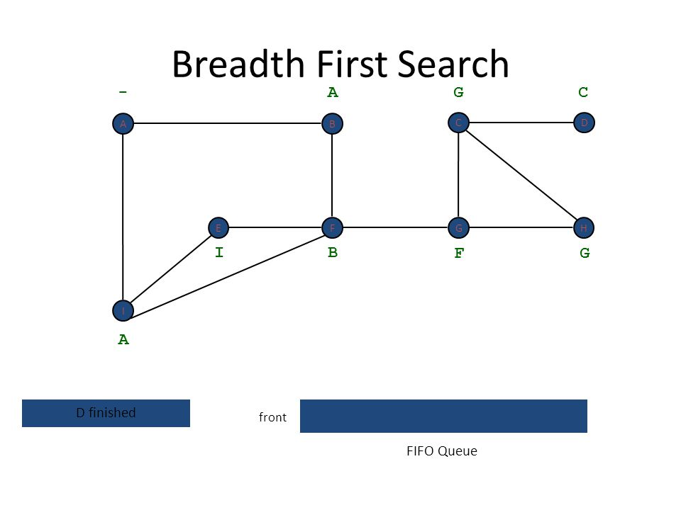 Breadth First Search front D - A A visit neighbors of D B I F G G C FIFO Queue I F BA EGH C
