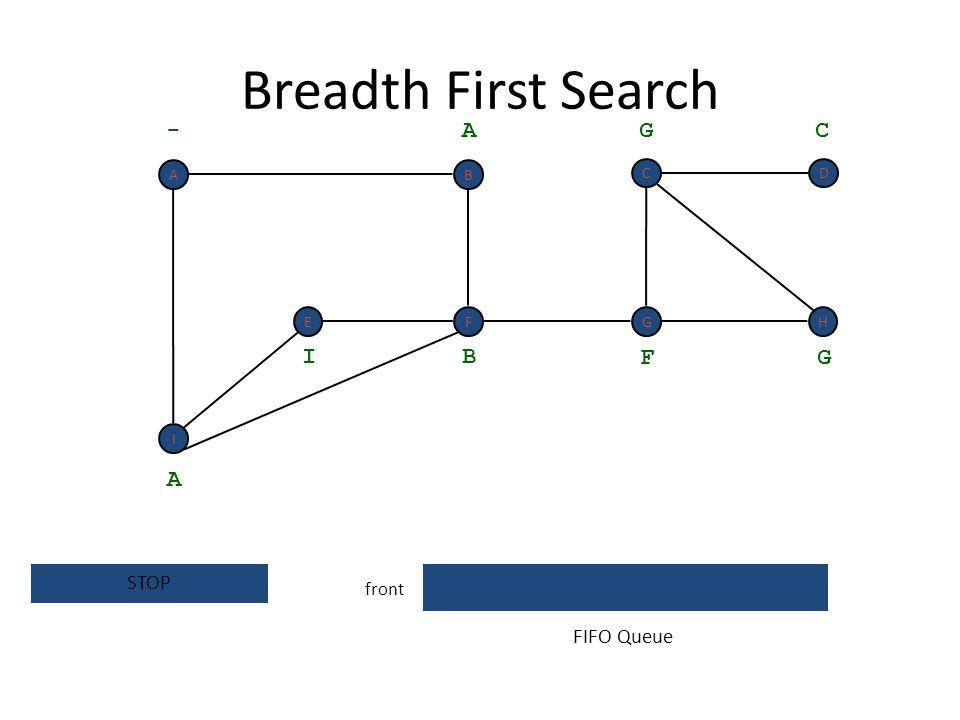 Breadth First Search front - A A dequeue next vertex B I F G G C FIFO Queue I F BA EGH CD