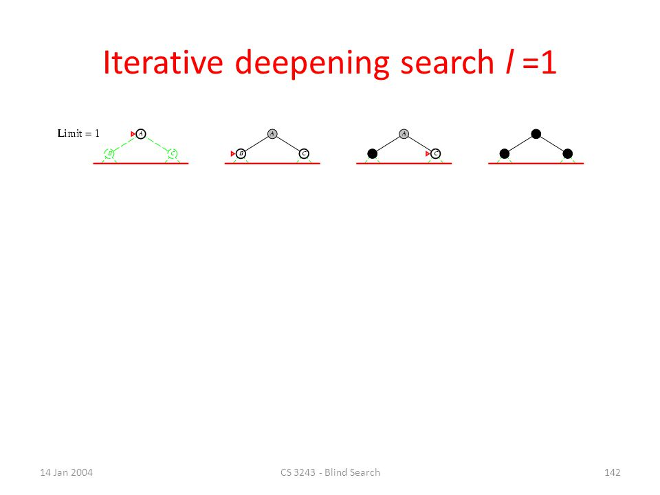 14 Jan 2004CS 3243 - Blind Search141 Iterative deepening search l =0