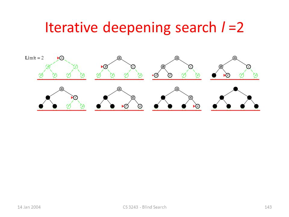 14 Jan 2004CS 3243 - Blind Search142 Iterative deepening search l =1