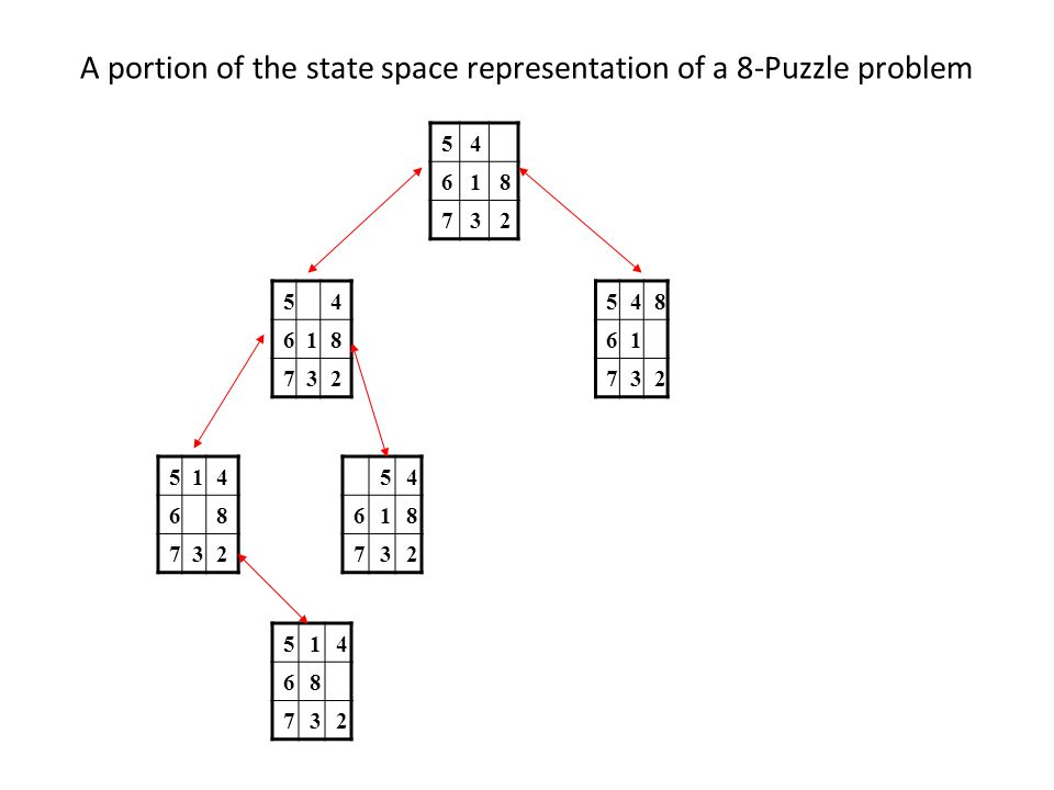 8 - Puzzle State: 3 x 3 array configuration of the tiles on the board. Operators: Blank moves Left, Right, Up or Down. Initial State: A particular con