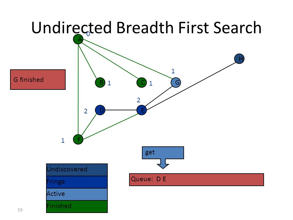 58 Undirected Breadth First Search F A BCG DE H Undiscovered Fringe Finished Queue: D E Active 0 1 1 1 1 2 2 E already visited