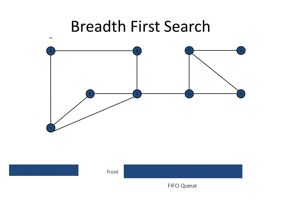 70 Undirected Breadth First Search F A BCG DE H 0 1 1 1 1 2 2 3 distance from A