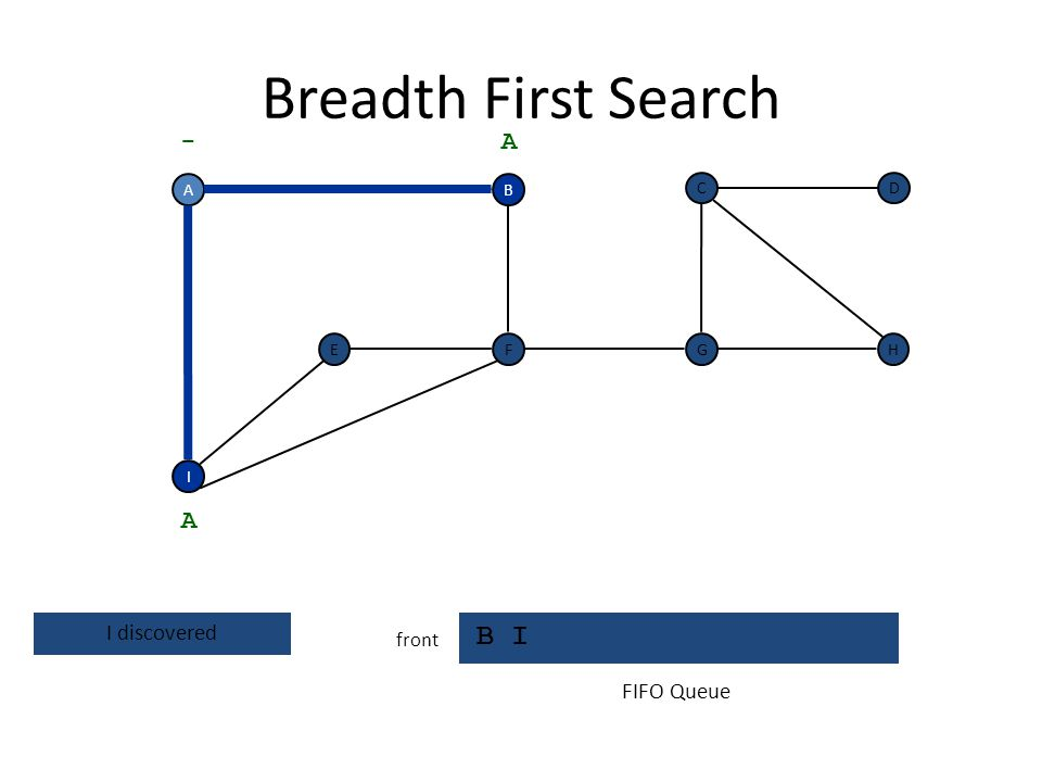 Breadth First Search B front visit neighbors of A A F I EH DC G - B A FIFO Queue