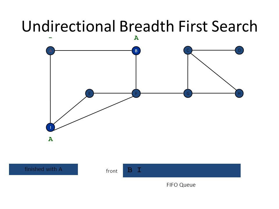 Breadth First Search B I front I discovered A F I EH DC G - B A A FIFO Queue