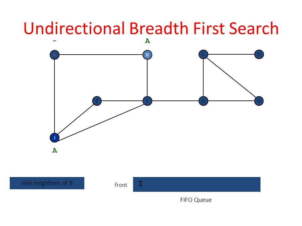 Undirectional Breadth First Search B I front F I EH DC G - B A A dequeue next vertex FIFO Queue A