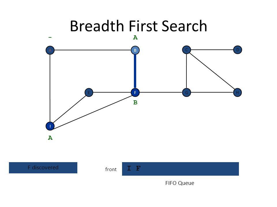Breadth First Search I front F I EH DC G - B A A visit neighbors of B FIFO Queue A