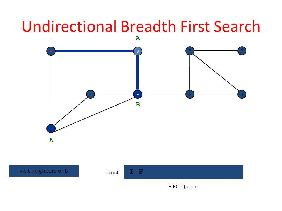 Breadth First Search I F front F I EH DC G - B A A F discovered B FIFO Queue A