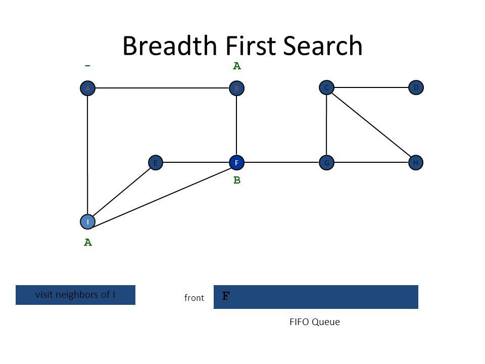 Breadth First Search I F front F I EH DC G - A A dequeue next vertex B FIFO Queue BA