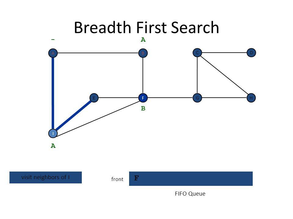 Breadth First Search F front F I EH DC G - A A A already discovered B FIFO Queue BA