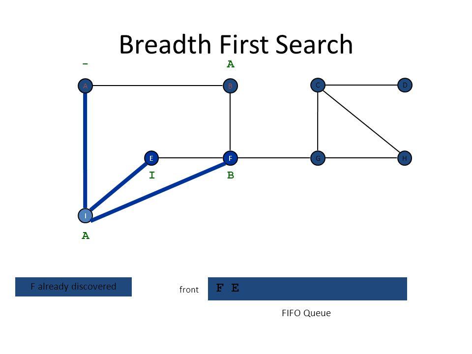 Breadth First Search F E front F I EH DC G - A A visit neighbors of I B I FIFO Queue BA
