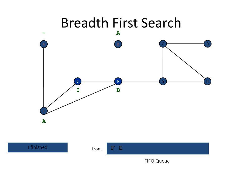 Breadth First Search F E front F I EH DC G - A A F already discovered B I FIFO Queue BA