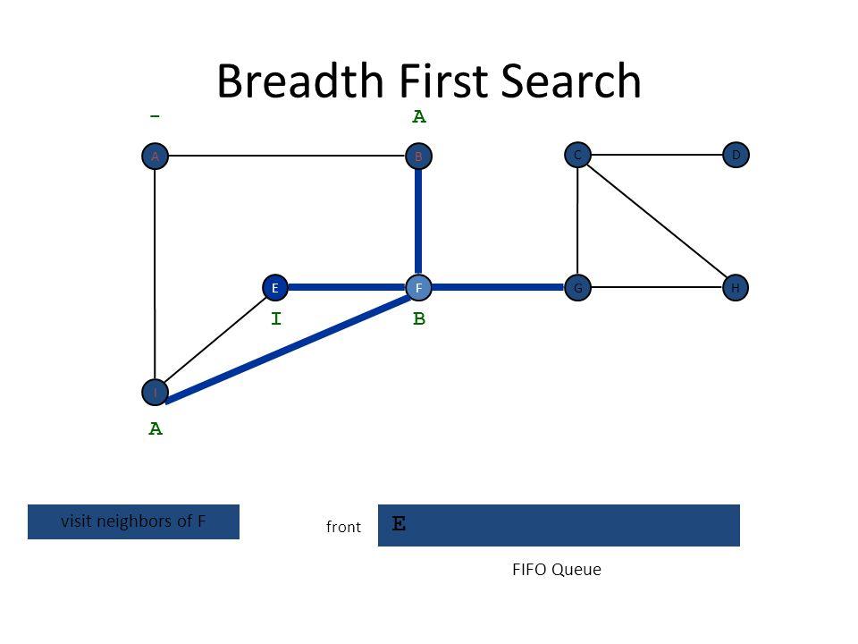 Breadth First Search F E front FEH DC G - A A dequeue next vertex B I FIFO Queue BA I